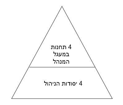 ארבע התחנות תרשים 1