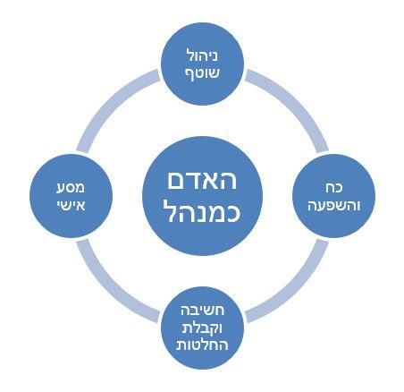 ארבע התחנות תרשים 2